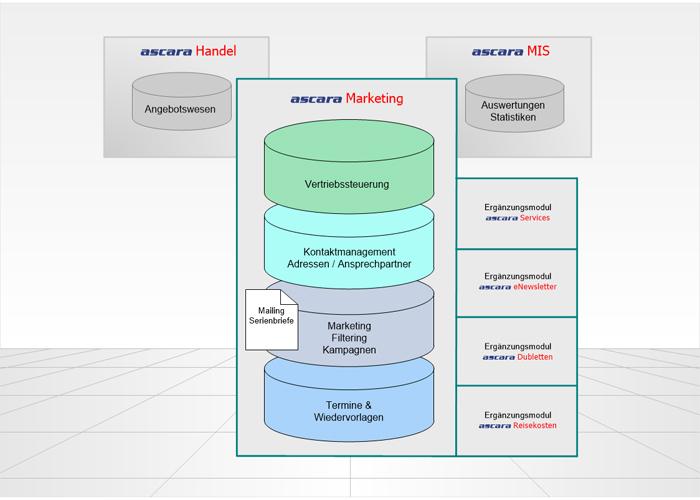 CRM-System der ascara Business Solutions