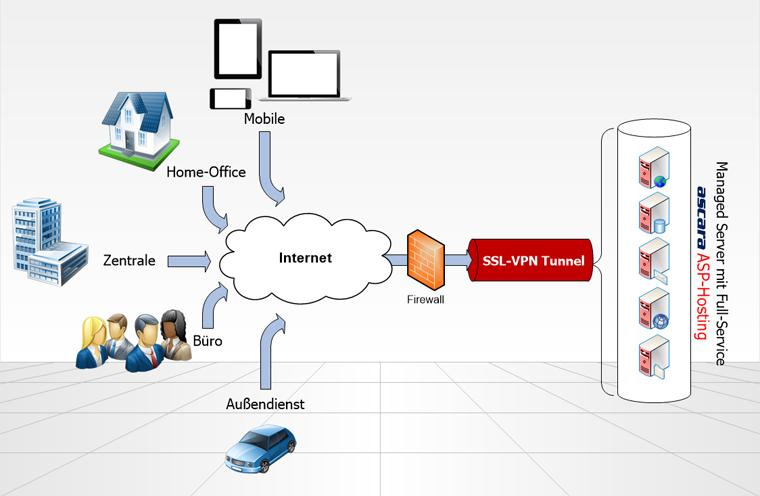 ASP, Saap, CRM und ERP aus der Cloud
